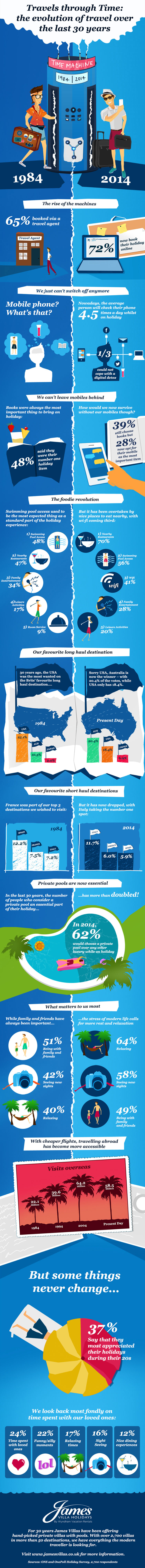 30 Years of Experience In The Travel Industry - Infographic